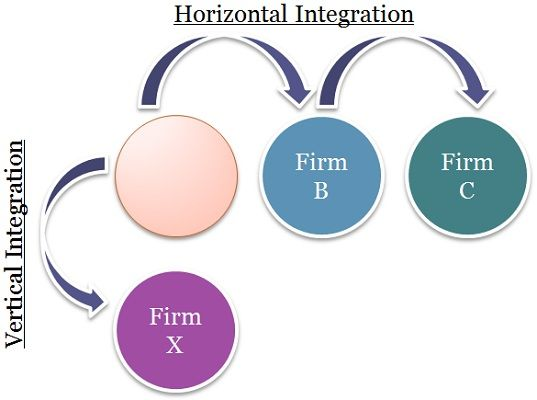 Diagrammatic Representation of Horizontal and Vertical Integration